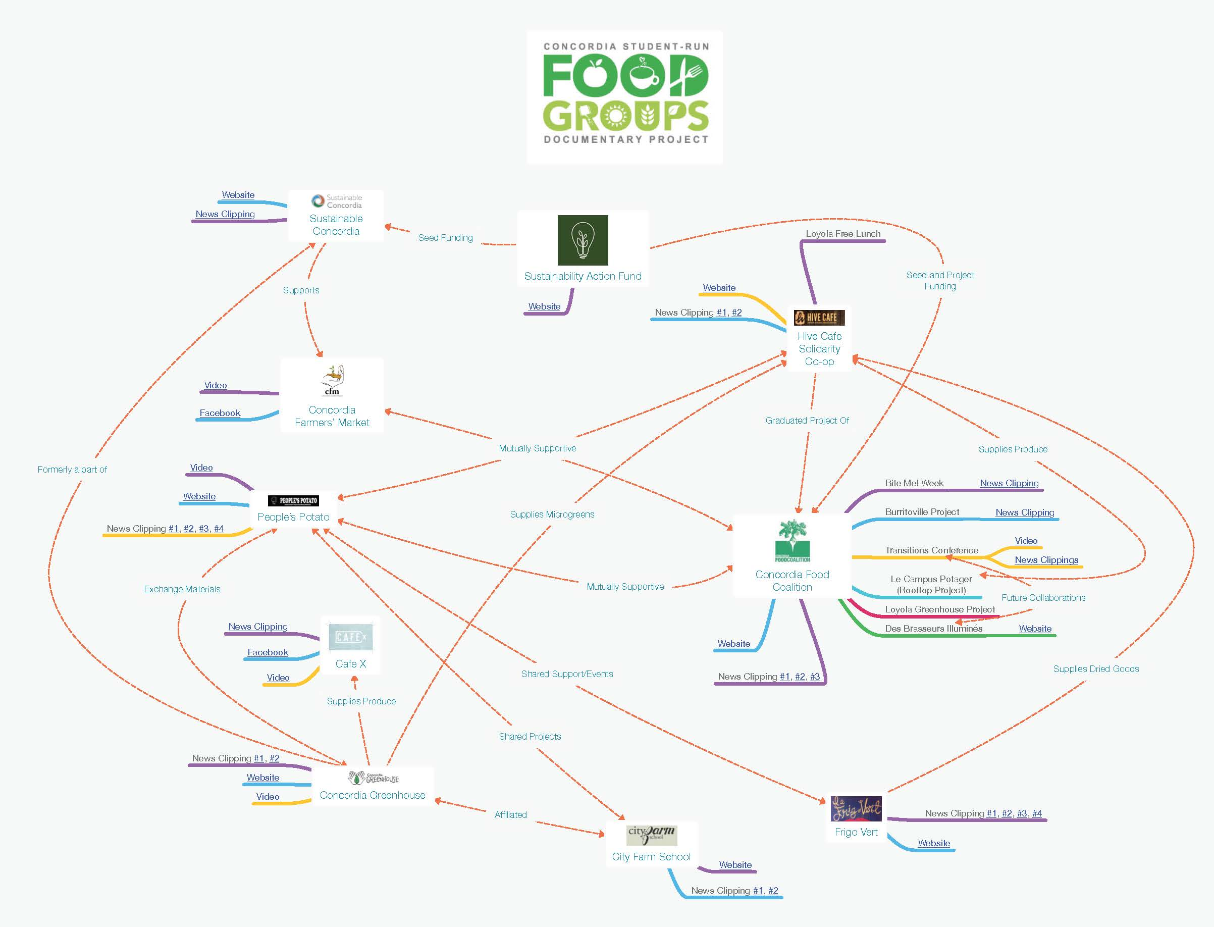 Food Groups Mind Map